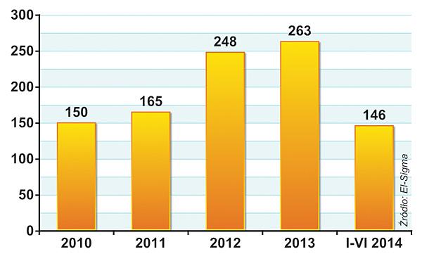 PRZYCHODY GRUPY EL-SIGMA  (w mln zł)