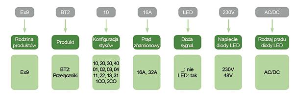 Rys. 2. Klucz doboru przełącznika instalacyjnego Ex9BT