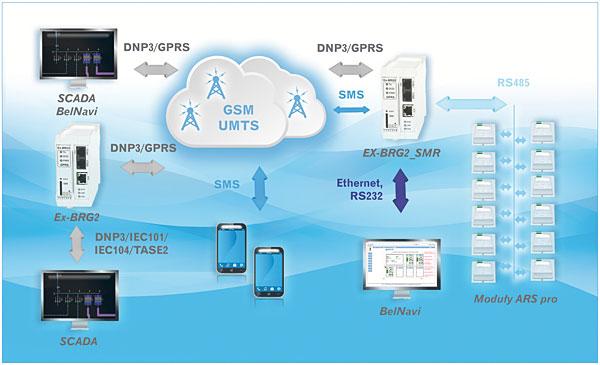 Rys. 4. Schemat łączności systemu kontroli wkładek bezpiecznikowych z systemem SCADA