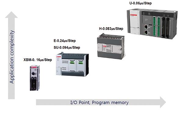 Cztery podserie sterowników XBC / XEC pozwalają dobrać rozwiązanie odpowiednie do wymagań