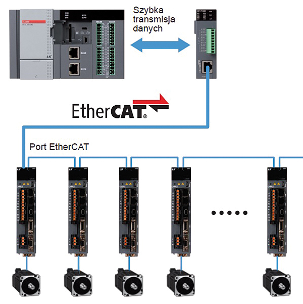 Nowością w sterownikach XGB jest możliwość obsługi coraz bardziej popularnego standardu komunikacji EtherCAT