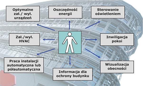 Czujniki Obecności Hts Theben Elektrosystemy