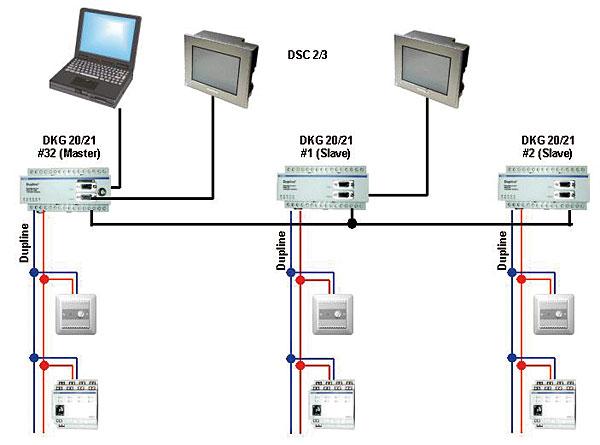 Przykładowy schemat połączeń systemu Dupline