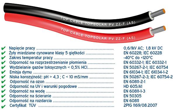 Właściwości kabli Topsolar PV ZZ-F