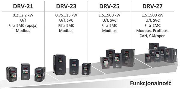 Funkcjonalność poszczególnych serii falowników DRV