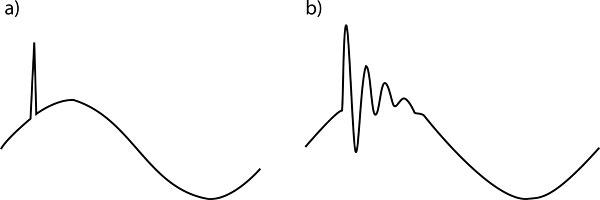Rys. 1. Wygląd typowych przepięć występujących w instalacjach elektrycznych nn:  a – przepięcie atmosferyczne,  b – przepięcie łączeniowe [3]