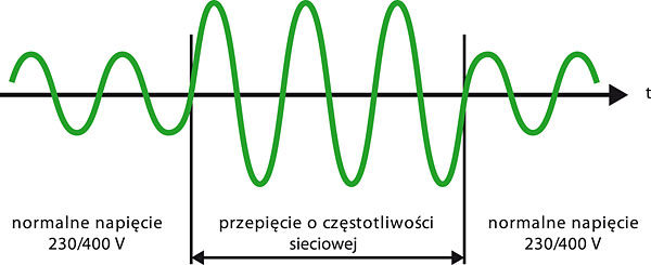 Rys. 2. Wygląd przepięcia dorywczego o częstotliwości sieciowej [5]
