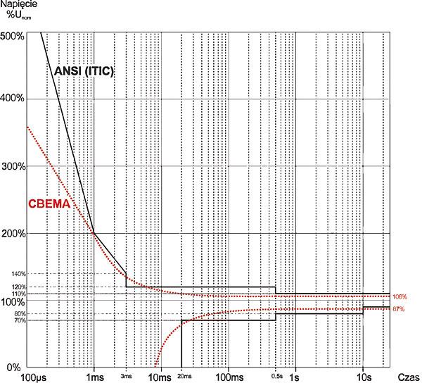 Rys. 3. Krzywe tolerancji napięcia zasilającego ANSI (ITIC) i CBEMA