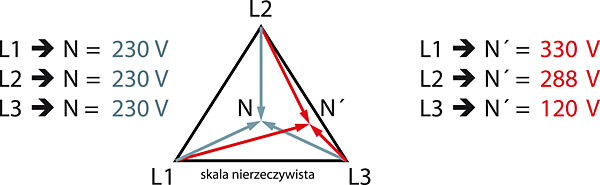 Rys. 4. Wzrost napięcia na odbiornikach w poszczególnych fazach spowodowane przesunięciem punktu neutralnego