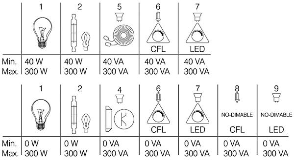 Rys. 5. Możliwości podłączenia do ściemniacza Touch różnych źródeł oświetlenia: a – instalacja dwuprzewodowa b – instalacja trójprzewodowa (1 – tradycyjne żarówki z żarnikiem; 2 – żarówki halogenowe 220 V; 4 – żarówki zasilane poprzez transformator elektroniczny; 5 – żarówki zasilane poprzez klasyczny transformator; 6 – ściemnialne żarówki energooszczędne CFL; 7 – ściemnialne żarówki LED; 8 – nieściemnialne żarówki energooszczędne CFL; 9 – nieściemnialne żarówki LED)