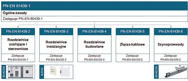 Rys. 1. Struktura nowej normy PN-EN 61439