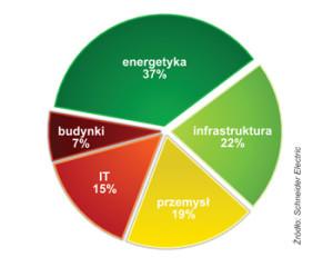 STRUKTURA ODBIORCÓW SCHNEIDER ELECTRIC