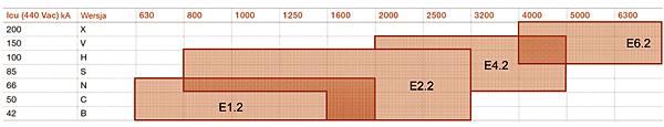 Tabela 1. Podstawowe dane wyłączników powietrznych Emax 2
