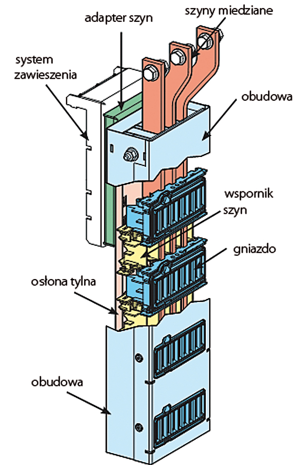 System szyn zbiorczych  w rozwiązaniu Okken 70-M