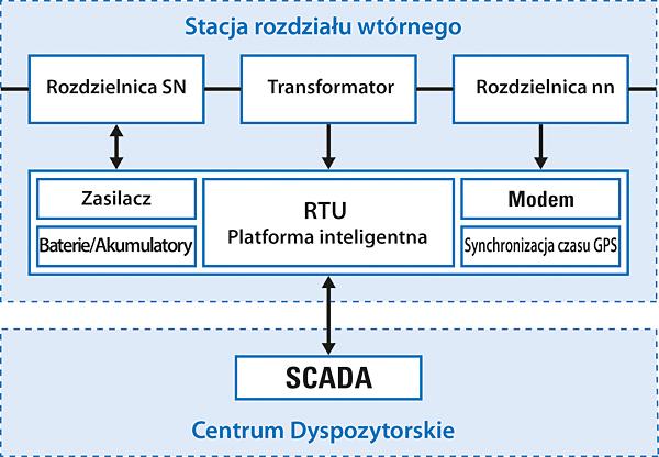 Schemat komunikacji rozdzielnicy Xiria z systemem SCADA
