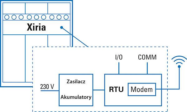 Schemat blokowy połączeń sterownika obiektowego (RTU)