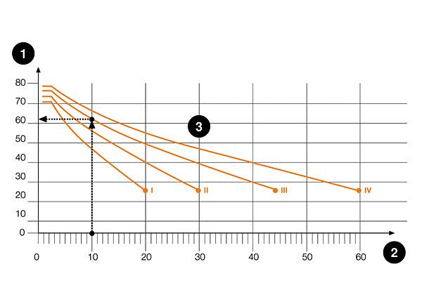 Rys. 6. 1 – kąt ochronny a, 2 – wysokość zwodu [m], 3 – klasa LPS