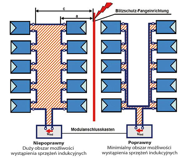 Rys. 8. Sposoby prowadzenia przewodów: poprawny (prawa strona), niepoprawny (lewa strona)
