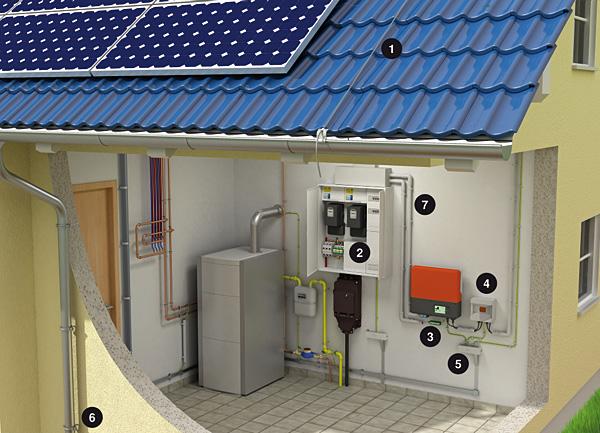 Rys. 9. Przykład wykonania systemu PV z zabezpieczeniem odgromowym i przeciwprzepięciowym: 1 – system zwodów odgromowych, 2 – ogranicznik przepięć do instalacji zasilających AC, 3 – ogranicznik przepięć do teleinformatyki, 4 – ogranicznik przepięć do fotowoltaiki DC, 5 – system wyrównania potencjałów, 6 – połączenie z instalacją uziemiającą, 7 – systemy prowadzenia kabli i przewodów