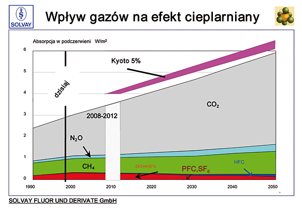 Rys. 1. Wpływ gazów na efekt cieplarniany [3]