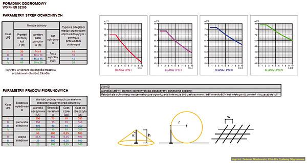 Rys. 4. Jedna ze stron poradnika odgromowego prezentująca parametry stref ochronnych i prądów piorunowych dla poszczególnych klas ochrony odgromowej LPS