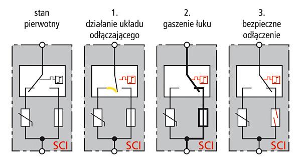 Rys. 6. Schemat działania układu SCI