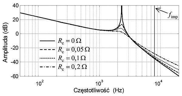 Rys. 3. Porównanie charakterystyk skuteczności tłumienia rezonansu LCL i LCL+R w częstotliwości kluczowania. Z różnych symulacji wynika, że filtr LCL ma od 10 do 100-krotnie lepszą skuteczność tłumienia