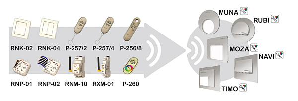 Rys. 1. Oprawy LED serii Moza, Muna, Timo, Rubi i Navi w wersji z diodami RGB posiadają wbudowany radiowy sterownik RGB. Sterownik współpracuje z wybranymi nadajnikami systemu bezprzewodowego Exta Free
