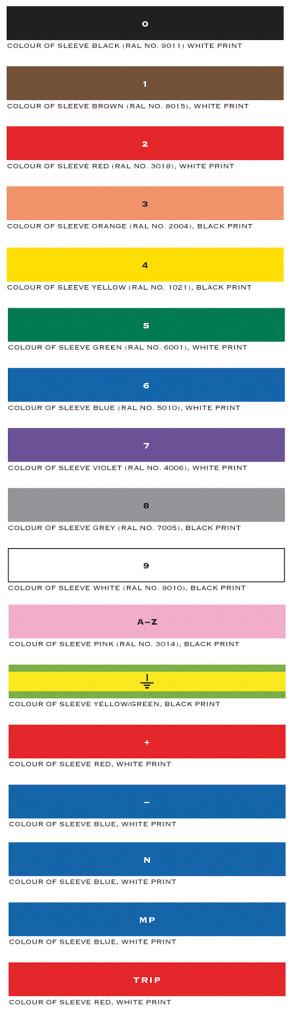 Rys. 1. Międzynarodowy kod kolorów (fot. Partex)