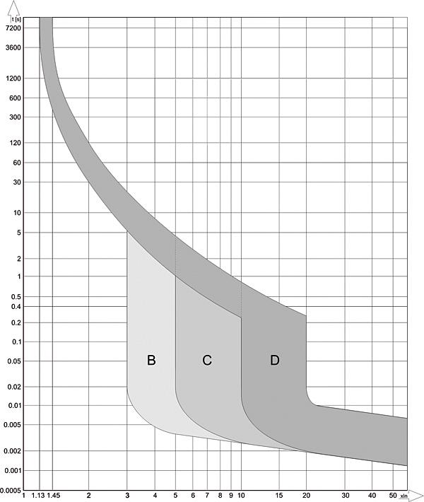 Rys. 1. Podstawowe charakterystyki wyłączników nadprądowych