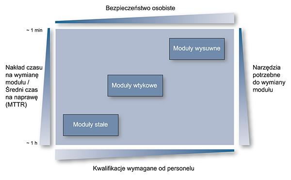 Rys. 1. Funkcjonalność modułów stałych, wtykowych i wysuwnych