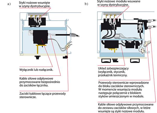 Rys. 4. Moduł wtykowy (a) i moduł wysuwny (b) – układ styków, szyn dystrybucyjnych i zacisków, widok z góry
