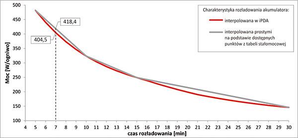 Rys. 1. Porównanie przykładowych krzywych rozładowania akumulatora i wskazanie różnicy w uzyskanym wyniku dla 7 minuty rozładowania