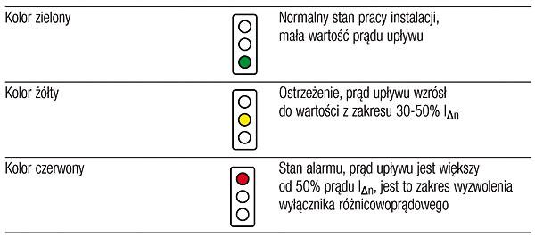 Rys. 3. Działanie optycznego wskaźnika wartości poziomu prądu upływu wyłącznika FRCdM