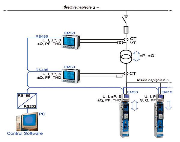 Rys. 1. Zarządzanie energią, kontrola, komunikacja przy wykorzystaniu rozłączników listwowych w rozdzielnicy
