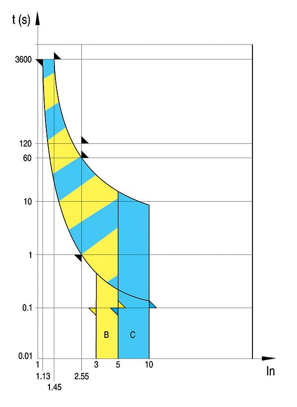 Rys. 7. Charakterystyki czasowo-prądowe wyłączników Unibis wg EN 60898
