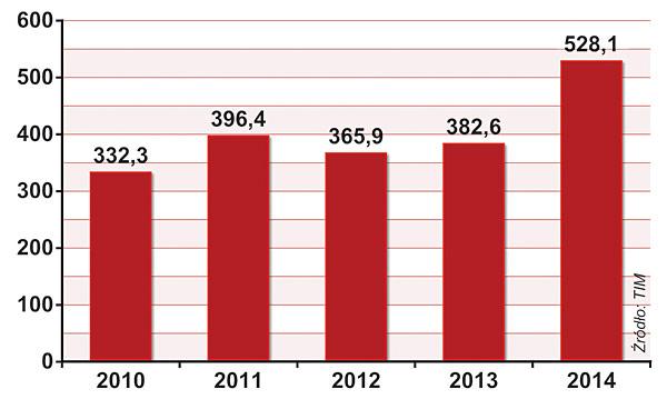 SKONSOLIDOWANE PRZYCHODY TIM (w mln zł)