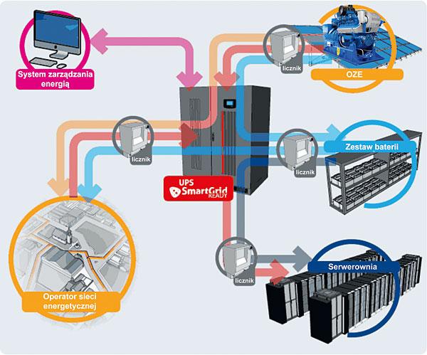 Schemat sieci Smart Grid z uwzględnieniem zasilacza UPS